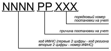 Расшифровка структуры КПП