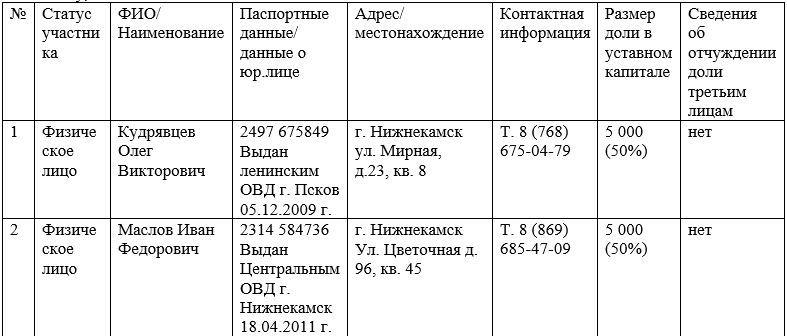 Список участников ООО. Часть 2