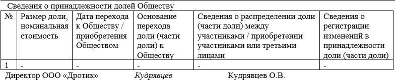 Список участников ООО. Часть 3
